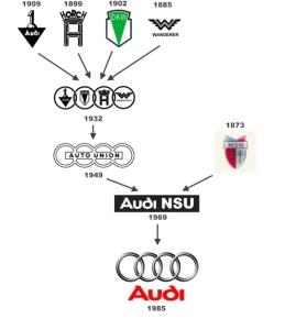 Evolution du Logo Audi